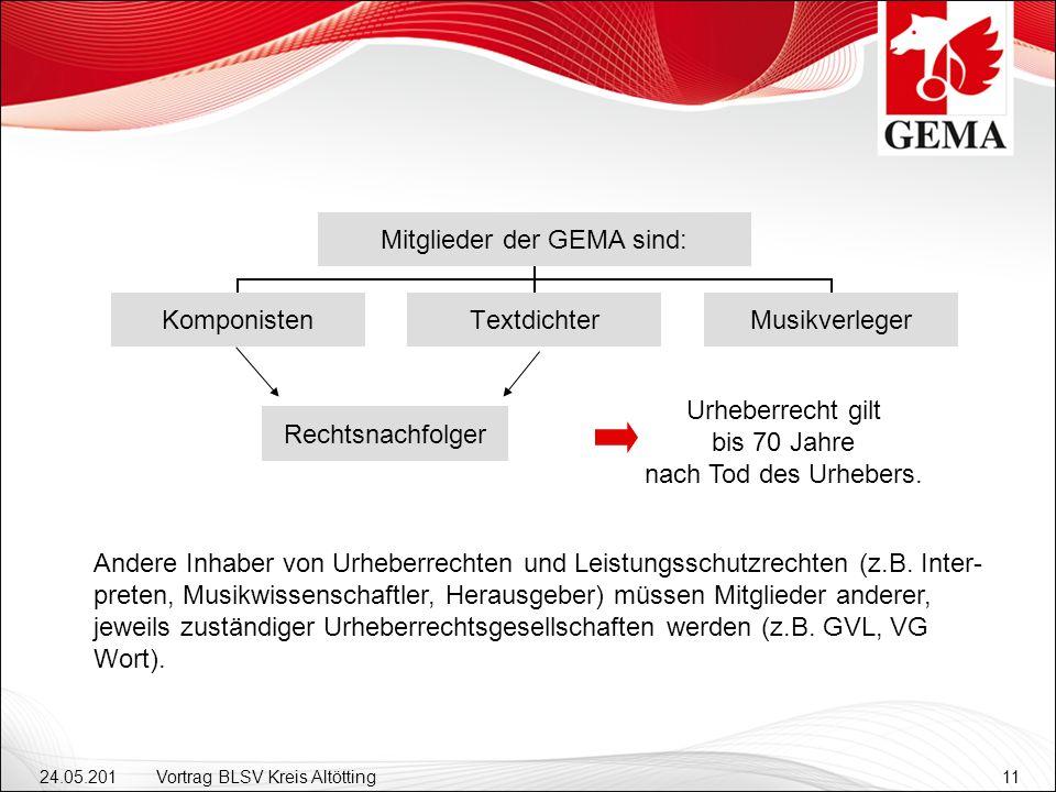 24.05.201 2 Vortrag BLSV Kreis Altötting11 Rechtsnachfolger Urheberrecht gilt bis 70 Jahre nach Tod des Urhebers.