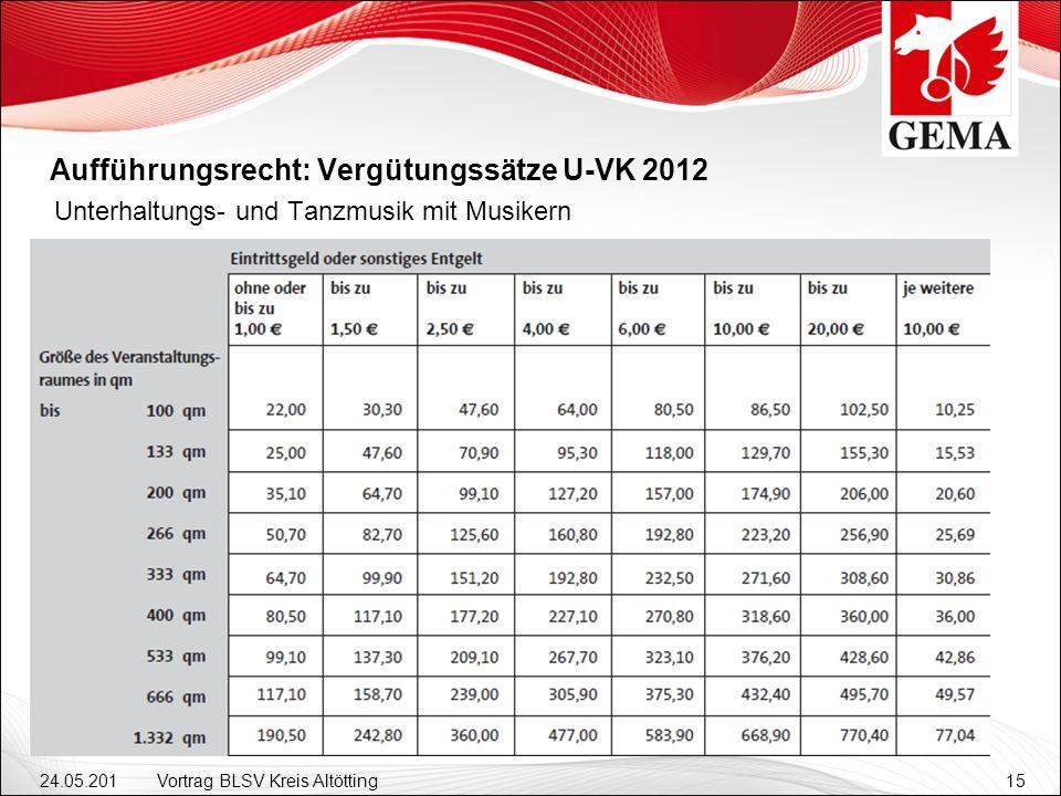 24.05.201 2 Vortrag BLSV Kreis Altötting15 Aufführungsrecht: Vergütungssätze U-VK 2012 Unterhaltungs- und Tanzmusik mit Musikern
