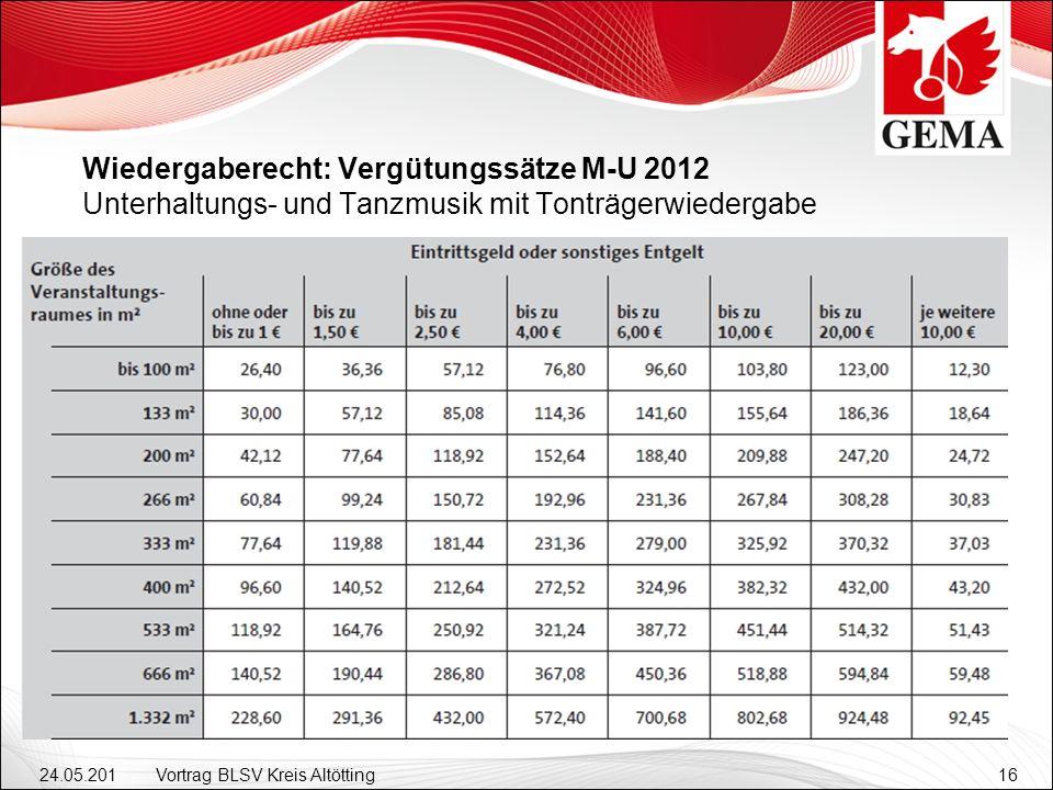 24.05.201 2 Vortrag BLSV Kreis Altötting16 Wiedergaberecht: Vergütungssätze M-U 2012 Unterhaltungs- und Tanzmusik mit Tonträgerwiedergabe