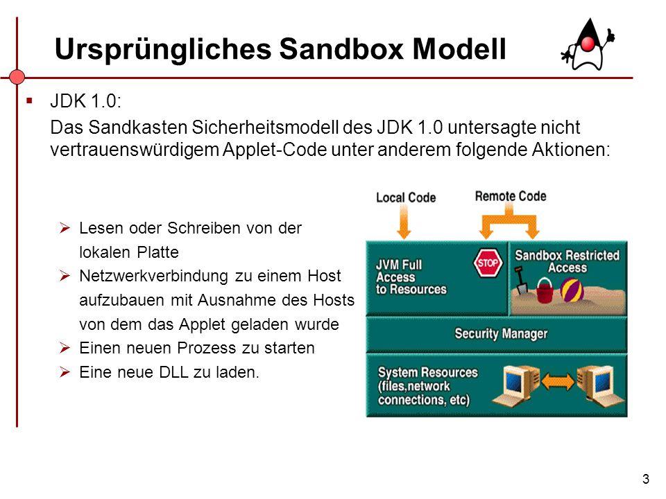 3 Ursprüngliches Sandbox Modell JDK 1.0: Das Sandkasten Sicherheitsmodell des JDK 1.0 untersagte nicht vertrauenswürdigem Applet-Code unter anderem fo
