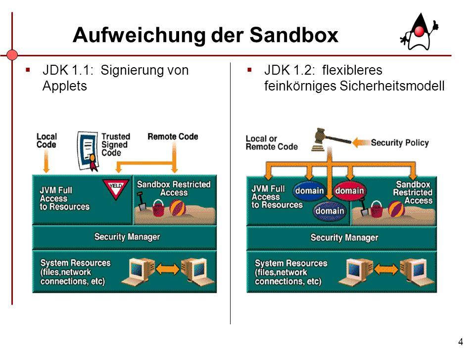 4 Aufweichung der Sandbox JDK 1.2: flexibleres feinkörniges Sicherheitsmodell JDK 1.1: Signierung von Applets
