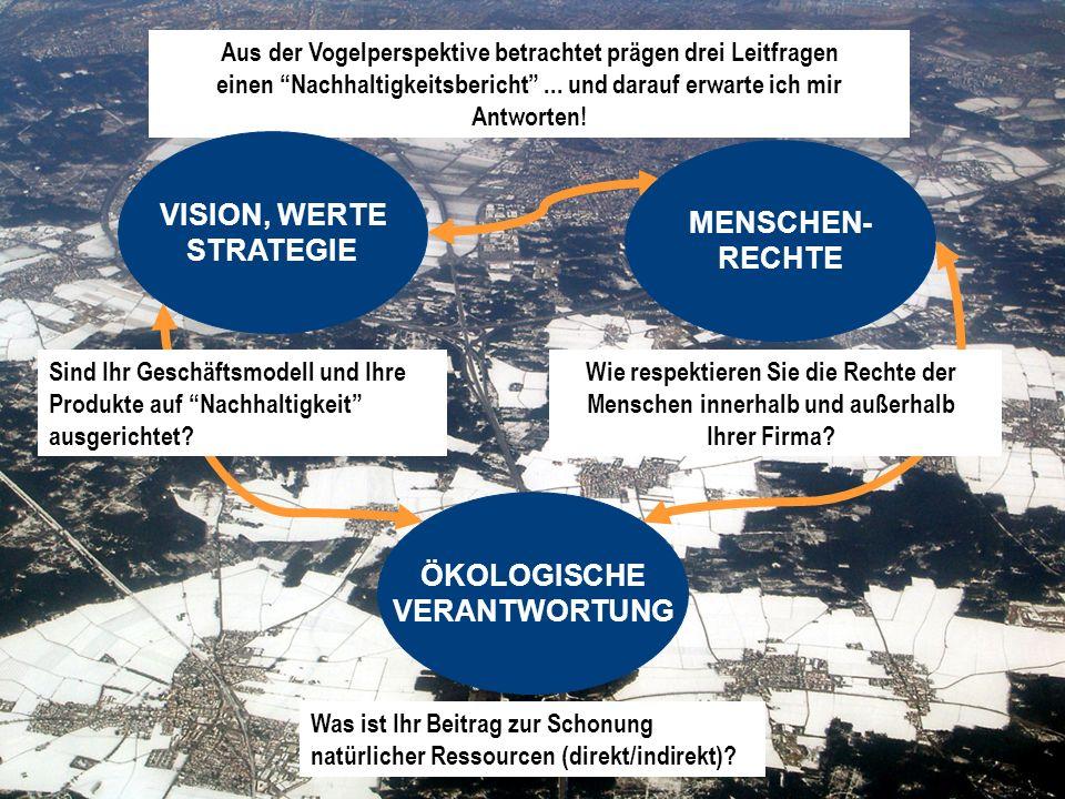 Dr. Fritz Kroiss 10.November 2005 FAIR REPORTING, Empfehlungspapier Aus der Vogelperspektive betrachtet prägen drei Leitfragen einen Nachhaltigkeitsbe