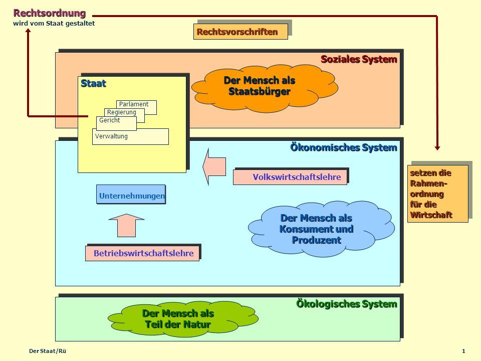 1Der Staat/Rü Ökonomisches System Soziales System Ökologisches System StaatStaat Rechtsordnung setzen die Rahmen- ordnung für die Wirtschaft Der Mensc
