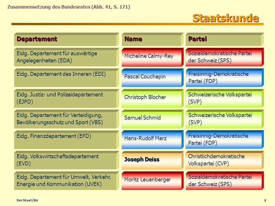 2Der Staat/Rü Zusammensetzung des Bundesrates (Abb. 41, S. 171) Eidg. Departement für auswärtige Angelegenheiten (EDA) DepartementNamePartei Sozialdem