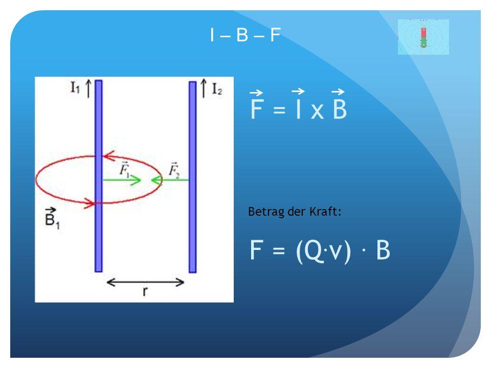 I – B – F F = I x B F = (Q. v). B Betrag der Kraft: