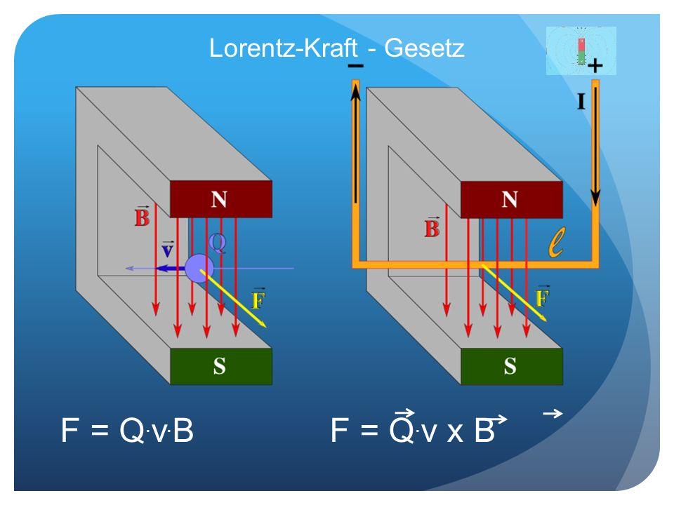 Lorentz-Kraft - Gesetz F = Q. v. BF = Q. v x B