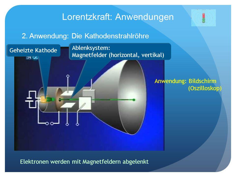 Lorentzkraft: Anwendungen 2. Anwendung: Die Kathodenstrahlröhre Geheizte Kathode Ablenksystem: Magnetfelder (horizontal, vertikal) Elektronen werden m