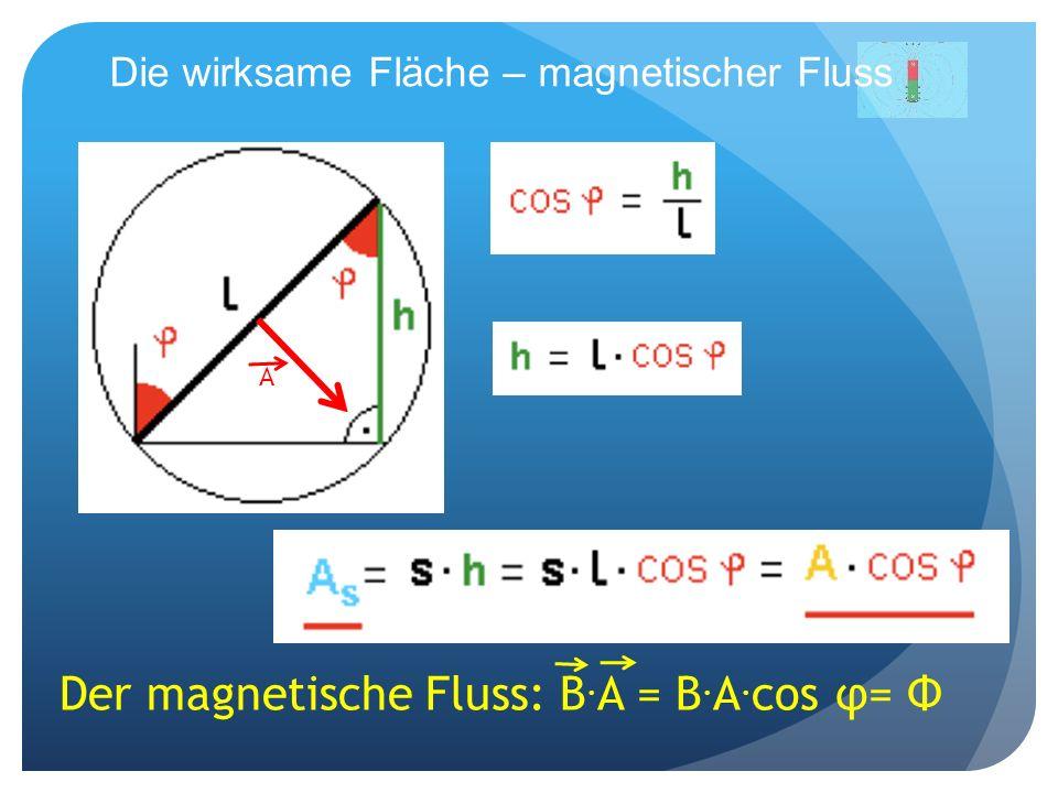 Die wirksame Fläche – magnetischer Fluss Der magnetische Fluss: B. A = B. A. cos φ= Φ A
