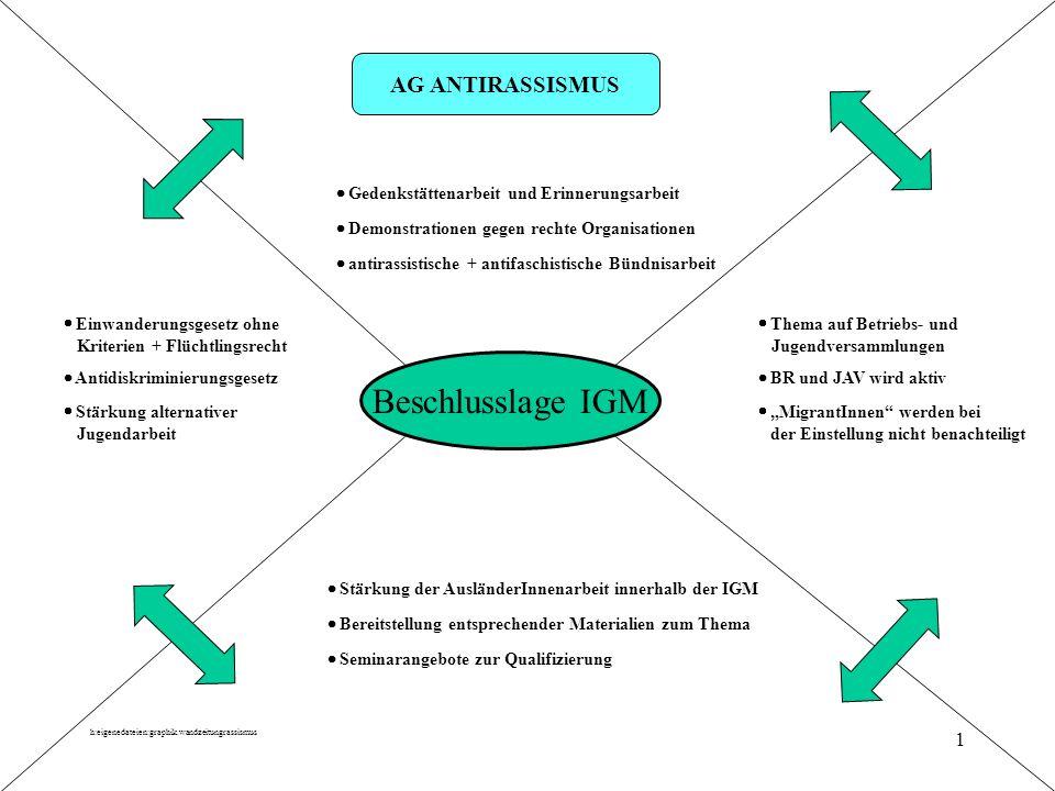 h:eigenedateien:graphik.wandzeitungrassismus 1 AG ANTIRASSISMUS Gedenkstättenarbeit und Erinnerungsarbeit Demonstrationen gegen rechte Organisationen