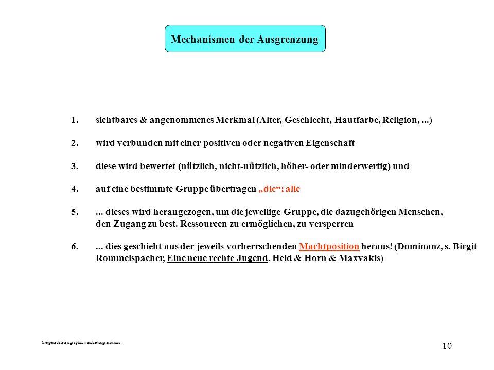 h:eigenedateien:graphik.wandzeitungrassismus 10 Mechanismen der Ausgrenzung 1.sichtbares & angenommenes Merkmal (Alter, Geschlecht, Hautfarbe, Religio