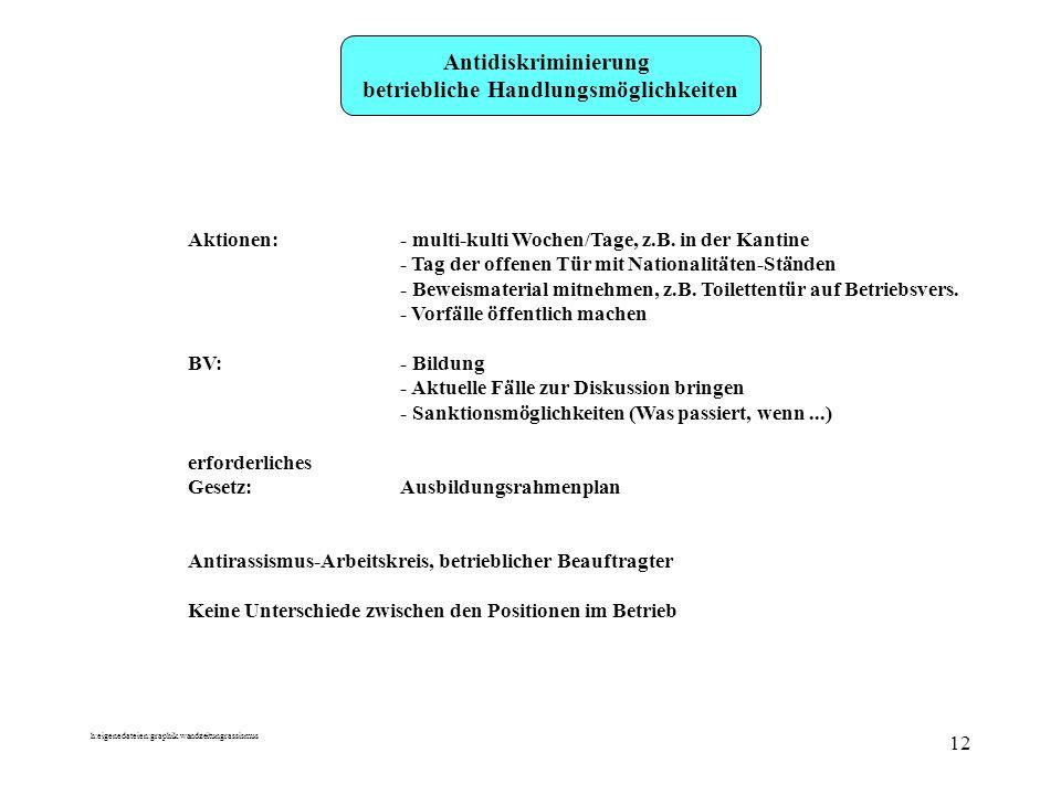 h:eigenedateien:graphik.wandzeitungrassismus 12 Antidiskriminierung betriebliche Handlungsmöglichkeiten Aktionen:- multi-kulti Wochen/Tage, z.B. in de