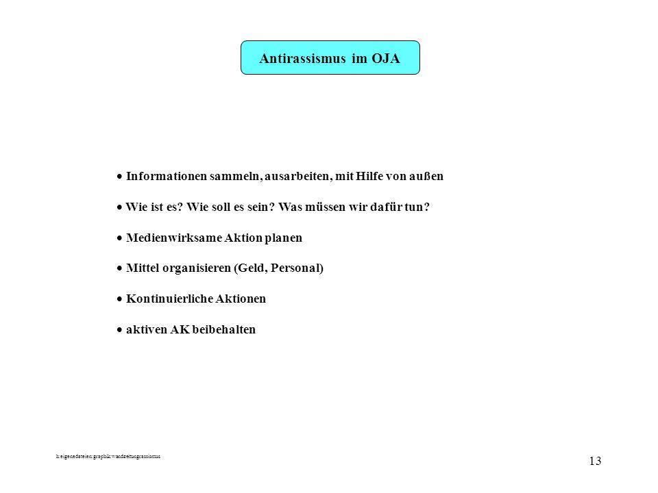 h:eigenedateien:graphik.wandzeitungrassismus 13 Antirassismus im OJA Informationen sammeln, ausarbeiten, mit Hilfe von außen Wie ist es? Wie soll es s