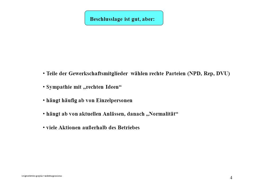 h:eigenedateien:graphik.wandzeitungrassismus 5 Austausch & Bestandsaufnahme...