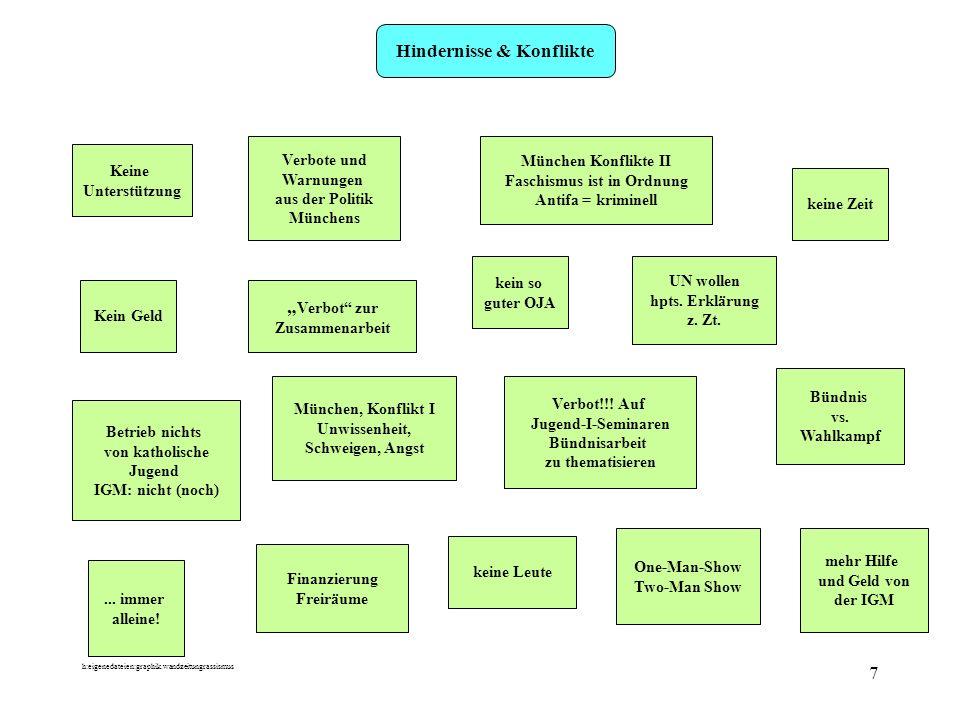 h:eigenedateien:graphik.wandzeitungrassismus 8 Unterstützung in BRs, mit Arbeitgeber JAV, OJA, OV Externe Jugendclub Backdoor aktive Nachfrage, Interesse Unterstützung von Koll.