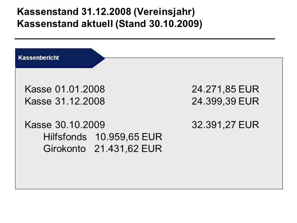 Kassenstand 31.12.2008 (Vereinsjahr) Kassenstand aktuell (Stand 30.10.2009) Kasse 01.01.200824.271,85 EUR Kasse 31.12.200824.399,39 EUR Kasse 30.10.20