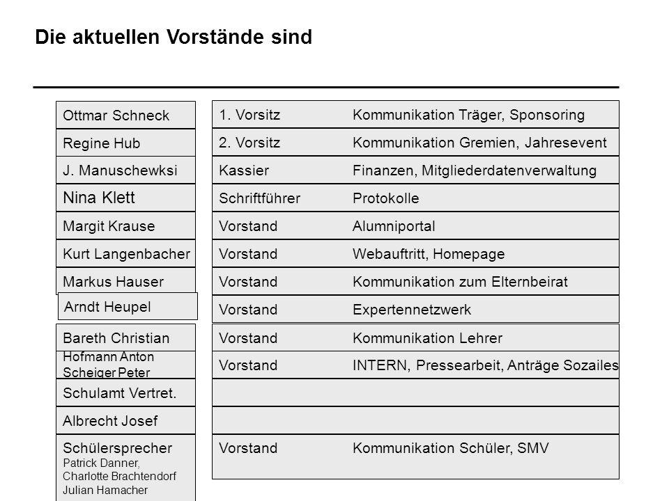 Die aktuellen Vorstände sind Ottmar Schneck Regine Hub J. Manuschewksi Margit Krause Markus Hauser Schülersprecher Patrick Danner, Charlotte Brachtend
