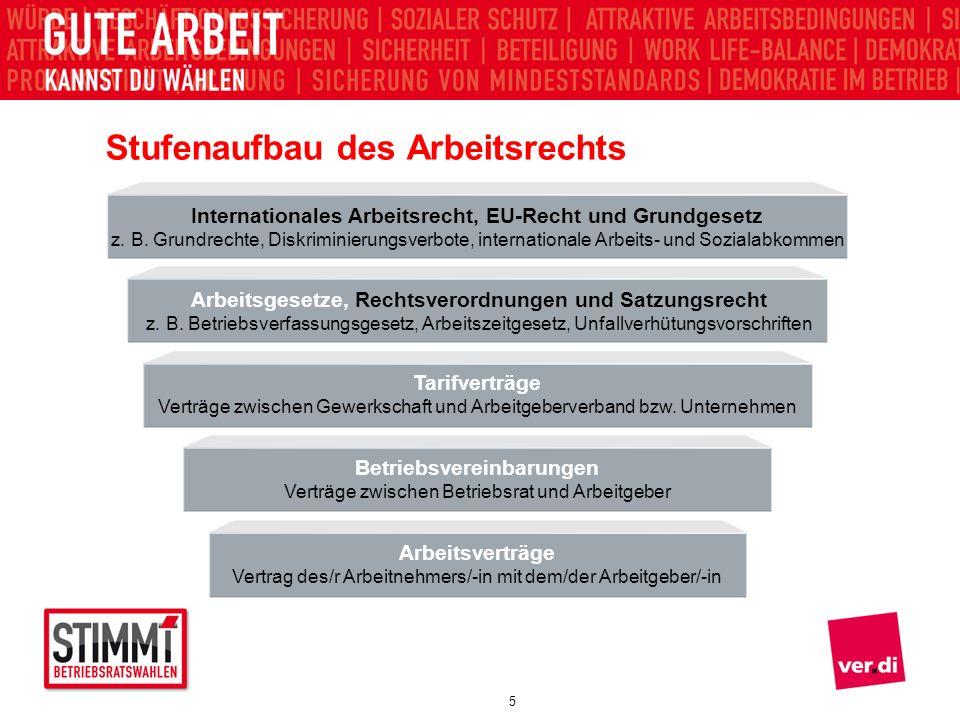 Absender 5 Stufenaufbau des Arbeitsrechts Internationales Arbeitsrecht, EU-Recht und Grundgesetz z. B. Grundrechte, Diskriminierungsverbote, internati