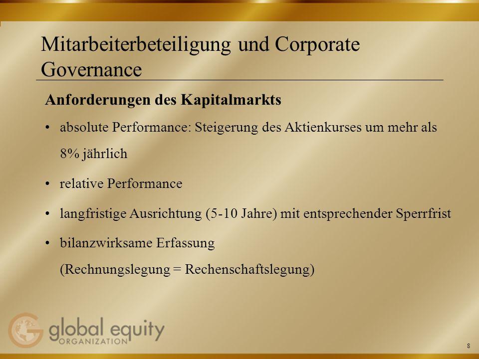 8 Mitarbeiterbeteiligung und Corporate Governance Anforderungen des Kapitalmarkts absolute Performance: Steigerung des Aktienkurses um mehr als 8% jäh