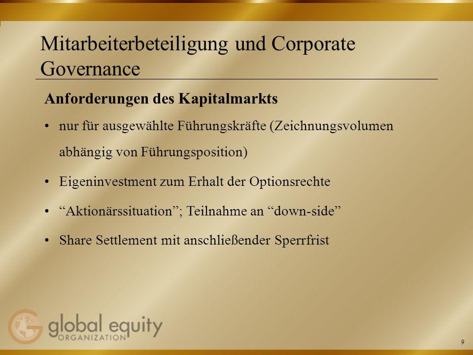 20 Mitarbeiterbeteiligung und Corporate Governance Aktuelle Entwicklungen – 10-Punkte-Papier Offenlegungspflichten Berichterstattung über Aktien-/Bezugsrechtebilanz von Organmitgliedern