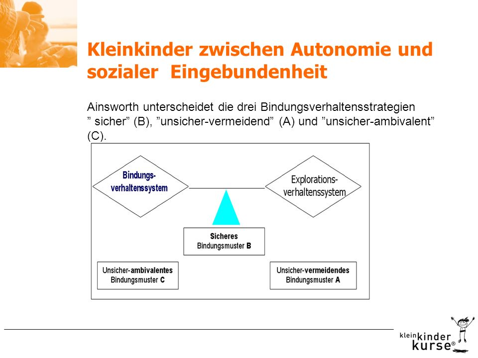 Kleinkinder zwischen Autonomie und sozialer Eingebundenheit Ainsworth unterscheidet die drei Bindungsverhaltensstrategien sicher (B), unsicher-vermeid