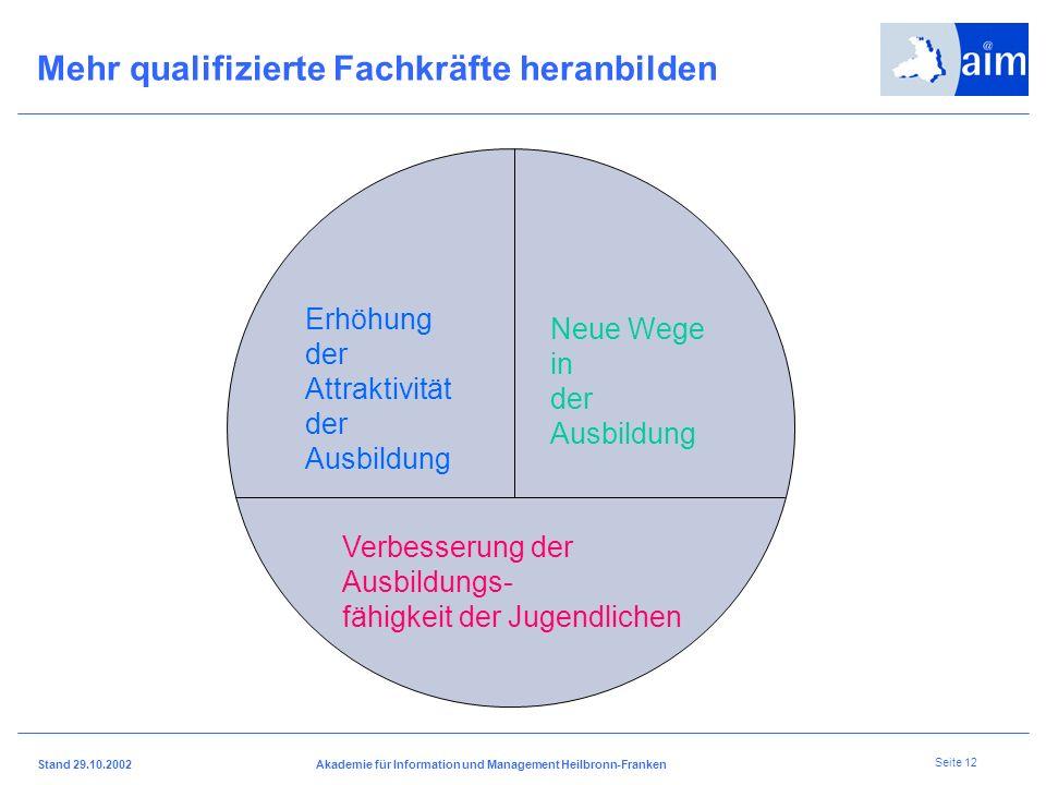 I H K H e i l b r o n n - F r a n k e n Stand 29.10.2002Akademie für Information und Management Heilbronn-Franken Seite 11 Mit neuen Ausbildungsmodell