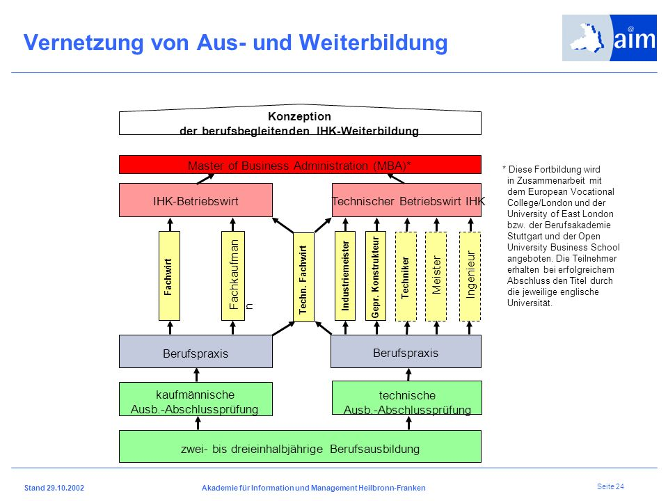 I H K H e i l b r o n n - F r a n k e n Stand 29.10.2002Akademie für Information und Management Heilbronn-Franken Seite 23 Duale Berufsausbildung in e