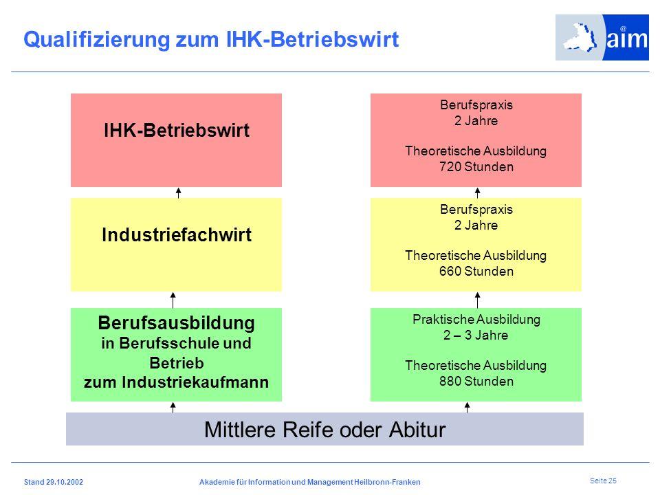 I H K H e i l b r o n n - F r a n k e n Stand 29.10.2002Akademie für Information und Management Heilbronn-Franken Seite 24 Vernetzung von Aus- und Wei
