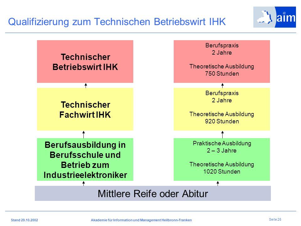 I H K H e i l b r o n n - F r a n k e n Stand 29.10.2002Akademie für Information und Management Heilbronn-Franken Seite 25 Mittlere Reife oder Abitur