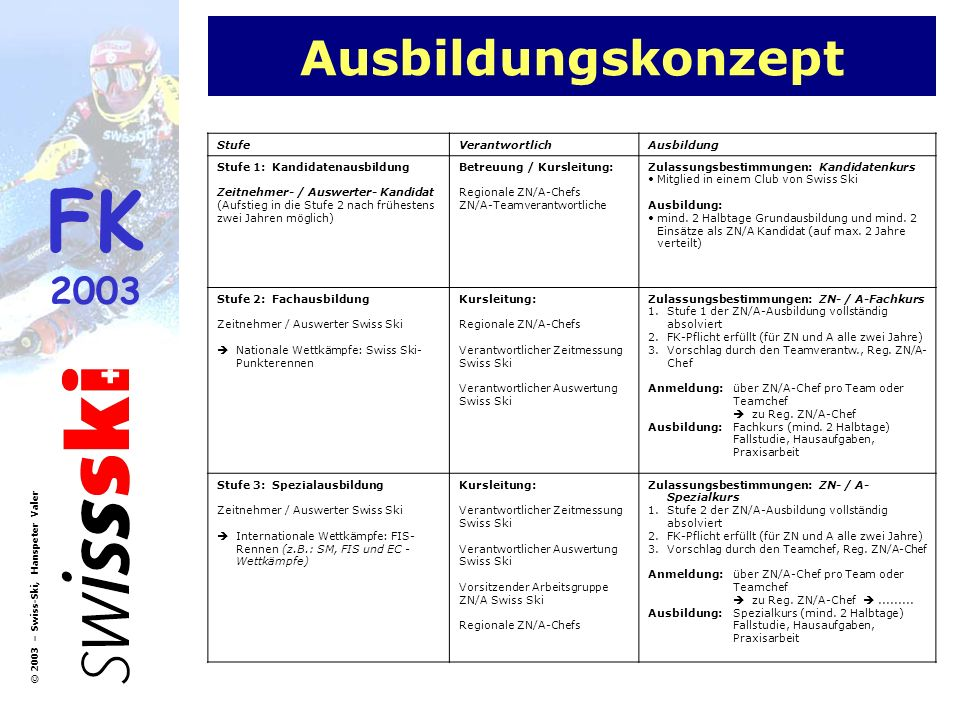 FK 2003 © 2003 – Swiss-Ski, Hanspeter Valer Ausbildungskonzept StufeVerantwortlichAusbildung Stufe 1: Kandidatenausbildung Zeitnehmer- / Auswerter- Ka
