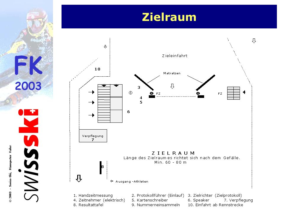 FK 2003 © 2003 – Swiss-Ski, Hanspeter Valer Zielraum 1. Handzeitmessung2. Protokollführer (Einlauf)3. Zielrichter (Zielprotokoll) 4. Zeitnehmer (elekt