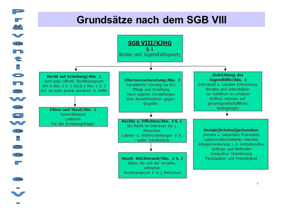 SGB VIII/KJHG § 1 Kinder und Jugendhilfegesetz Rechte u.