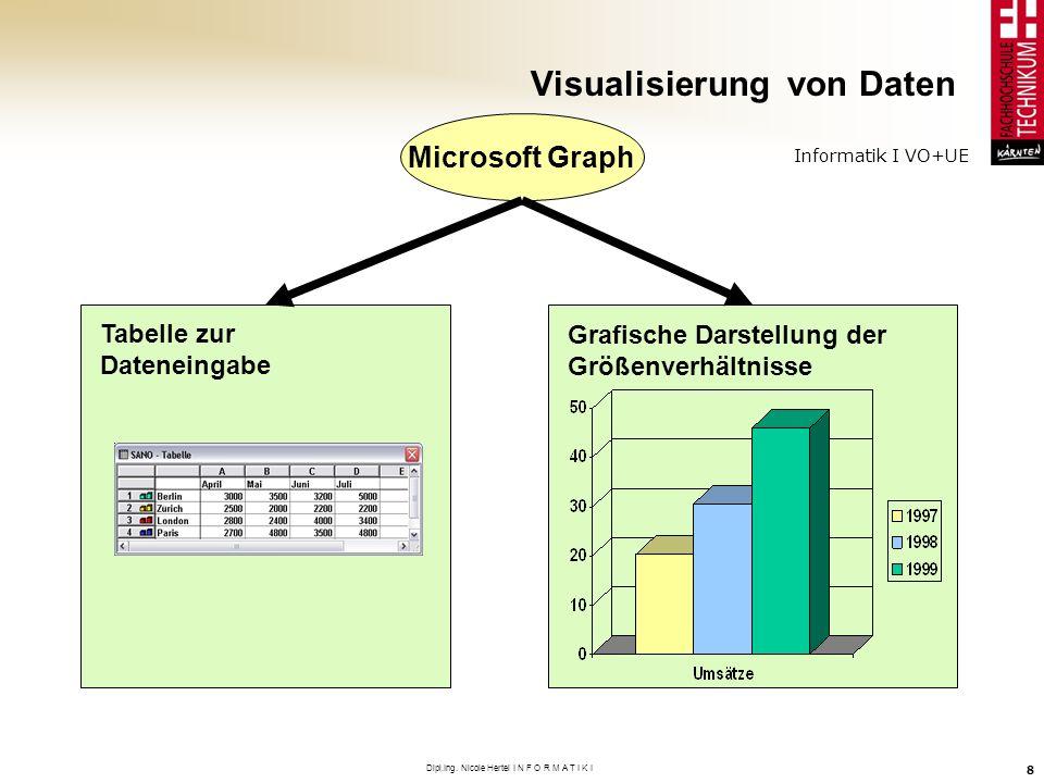 Informatik I VO+UE Dipl.Ing. Nicole Hertel I N F O R M A T I K I 8 Visualisierung von Daten Grafische Darstellung der Größenverhältnisse Tabelle zur D