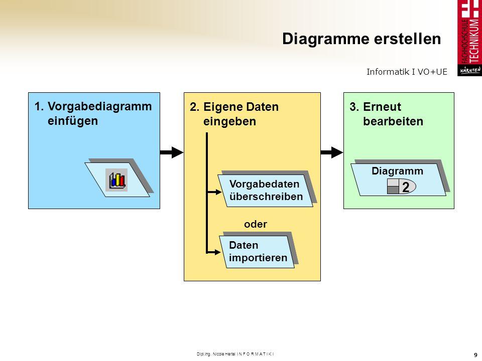 Informatik I VO+UE Dipl.Ing. Nicole Hertel I N F O R M A T I K I 9 Diagramme erstellen 1. Vorgabediagramm einfügen 2. Eigene Daten eingeben Vorgabedat