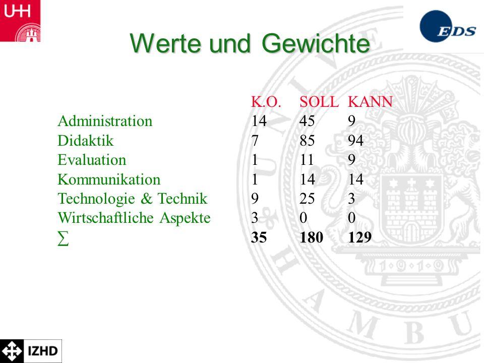 Prof. Dr. Rolf Schulmeister Didaktische Qualität trotz Lernplattformen…
