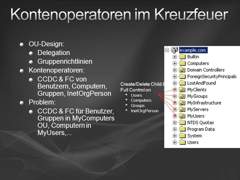 OU-Design: Delegation Gruppenrichtlinien Kontenoperatoren: CCDC & FC von Benutzern, Computern, Gruppen, InetOrgPerson Problem: CCDC & FC für Benutzer,