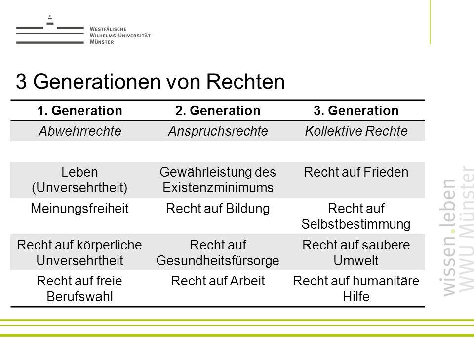 3 Generationen von Rechten 1. Generation2. Generation3. Generation AbwehrrechteAnspruchsrechteKollektive Rechte Leben (Unversehrtheit) Gewährleistung