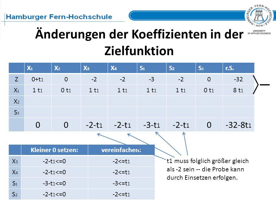 Änderungen der Koeffizienten in der Zielfunktion X1X1 X2X2 X3X3 X4X4 S1S1 S2S2 S3S3 r.S. Z0+t 1 0-2 -3-20-32 X1X1 1 t 1 0 t 1 1 t 1 0 t 1 8 t 1 X2X2 S