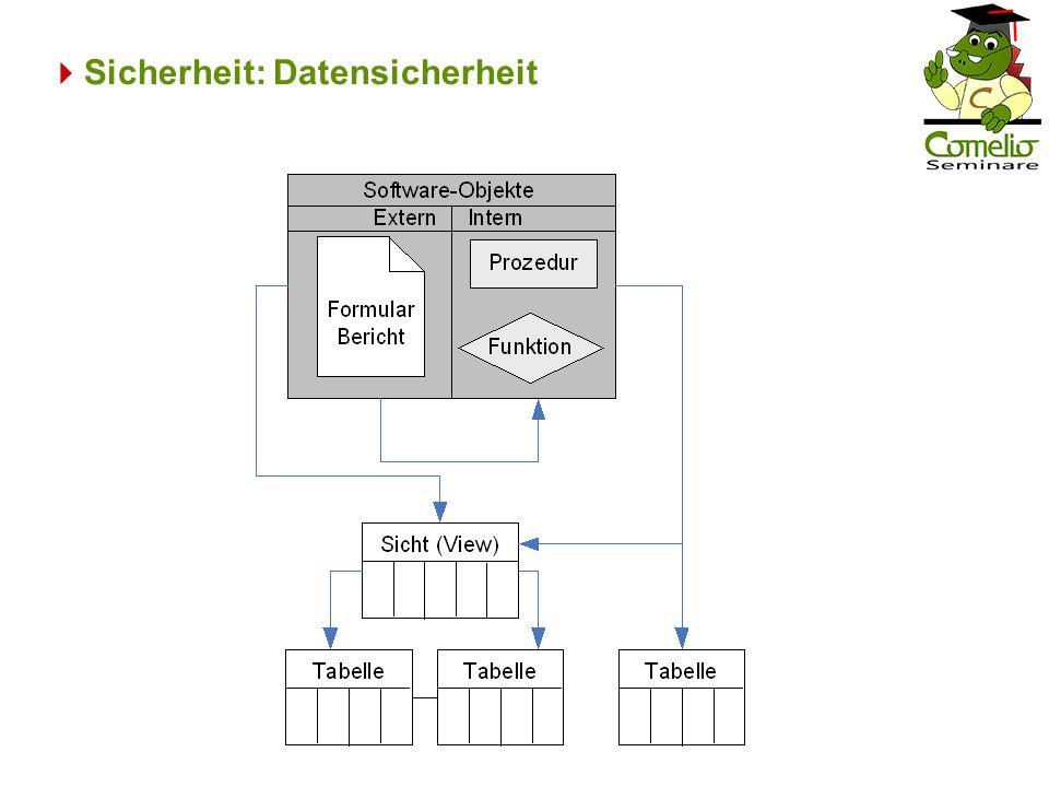 Sicherheit: Datensicherheit