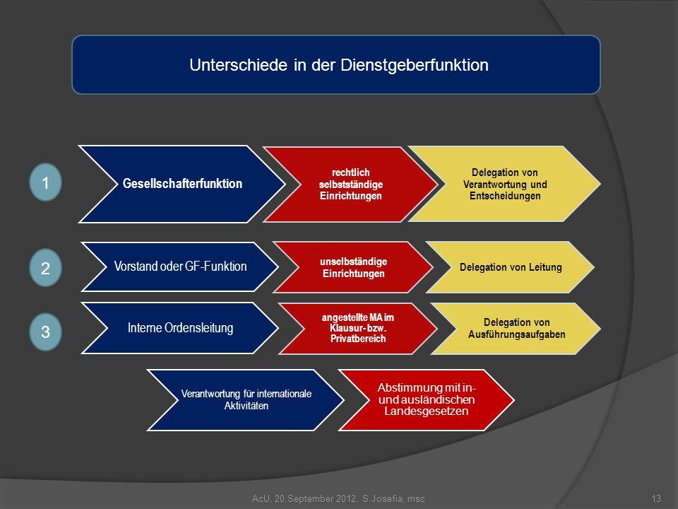 AcU, 20.September 2012, S.Josefia, msc Gesellschafterfunktion rechtlich selbstständige Einrichtungen Delegation von Verantwortung und Entscheidungen V