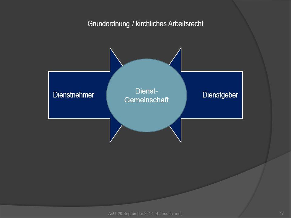 AcU, 20.September 2012, S.Josefia, msc17 DienstnehmerDienstgeber Dienst- Gemeinschaft Grundordnung / kirchliches Arbeitsrecht