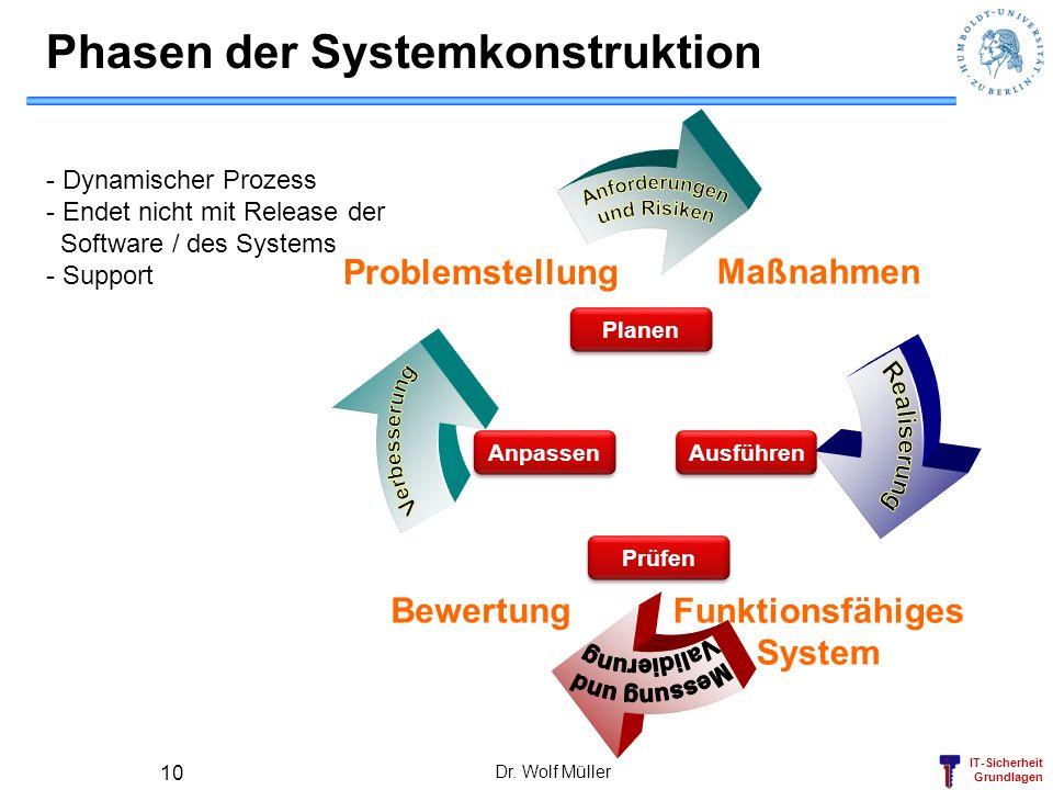 IT-Sicherheit Grundlagen Dr. Wolf Müller 10 Phasen der Systemkonstruktion Bewertung Problemstellung Maßnahmen Funktionsfähiges System Planen Anpassen