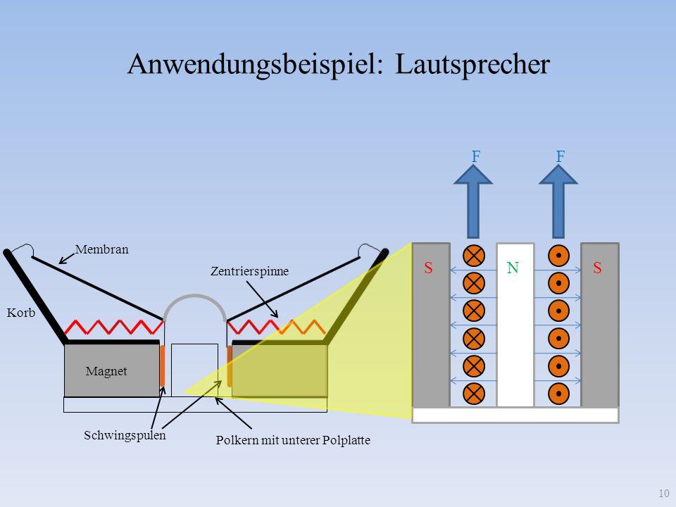 Korb Magnet Membran Zentrierspinne Schwingspulen Polkern mit unterer Polplatte Anwendungsbeispiel: Lautsprecher 10 SSN FF