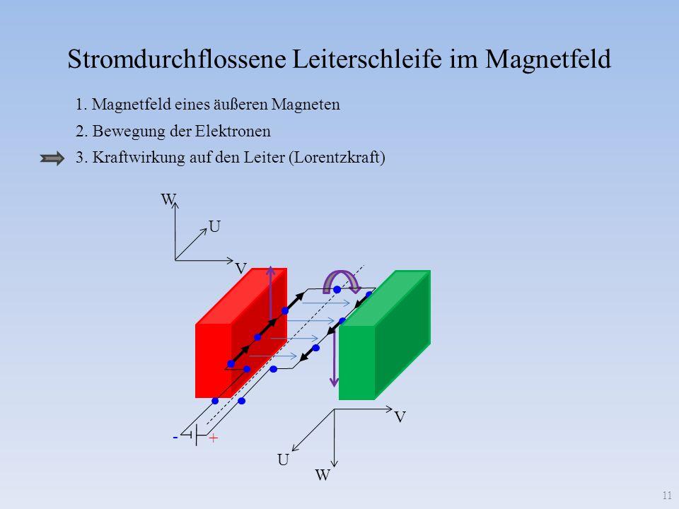 Stromdurchflossene Leiterschleife im Magnetfeld V U W V U W + - 1. Magnetfeld eines äußeren Magneten 2. Bewegung der Elektronen 3. Kraftwirkung auf de