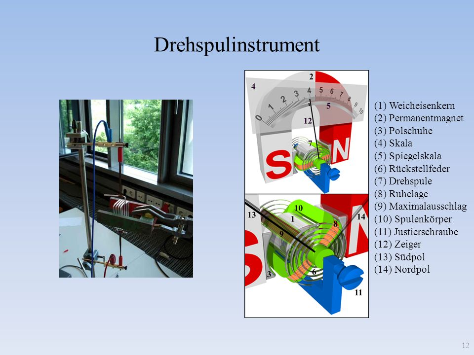 Drehspulinstrument 12 (1) Weicheisenkern (2) Permanentmagnet (3) Polschuhe (4) Skala (5) Spiegelskala (6) Rückstellfeder (7) Drehspule (8) Ruhelage (9