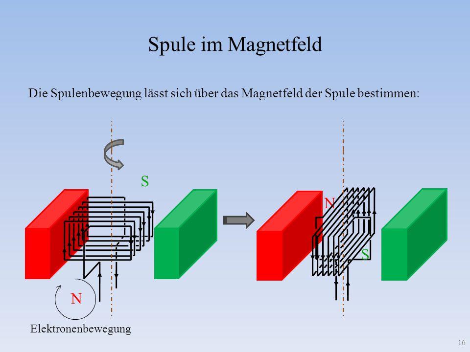 Spule im Magnetfeld Die Spulenbewegung lässt sich über das Magnetfeld der Spule bestimmen: 16 N S Elektronenbewegung N S