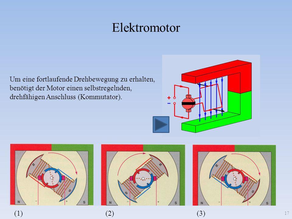 Elektromotor 17 Um eine fortlaufende Drehbewegung zu erhalten, benötigt der Motor einen selbstregelnden, drehfähigen Anschluss (Kommutator). (1)(2)(3)