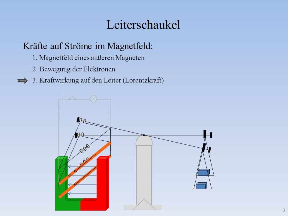 Leiterschaukel Kräfte auf Ströme im Magnetfeld:. 1. Magnetfeld eines äußeren Magneten 2. Bewegung der Elektronen 3 3. Kraftwirkung auf den Leiter (Lor