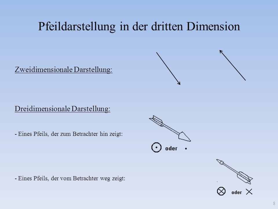 Pfeildarstellung in der dritten Dimension - Eines Pfeils, der zum Betrachter hin zeigt: - Eines Pfeils, der vom Betrachter weg zeigt: Zweidimensionale