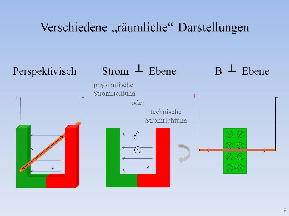 Verschiedene räumliche Darstellungen Perspektivisch Strom Ebene B Ebene B B F + - + - technische Stromrichtung physikalische Stromrichtung 9 oder B