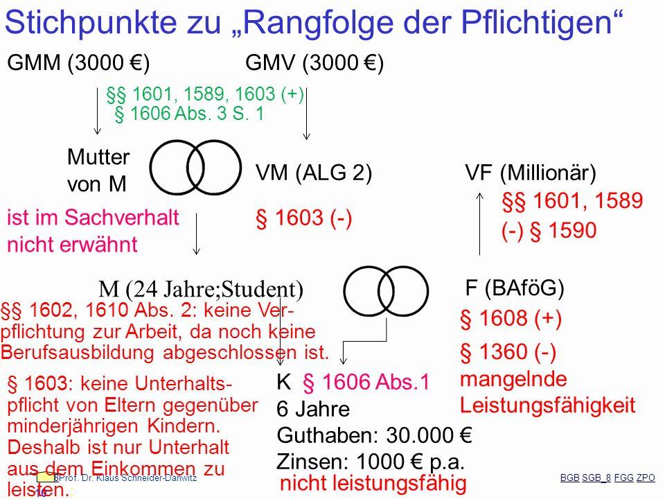 88Prof. Dr. Klaus Schneider-Danwitz BGB SGB_8 FGG ZPOBGBSGB_8FGGZPO 10 Stichpunkte zu Rangfolge der Pflichtigen M (24 Jahre;Student) F (BAföG) K 6 Jah